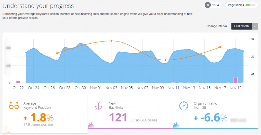 Track link building progress graph