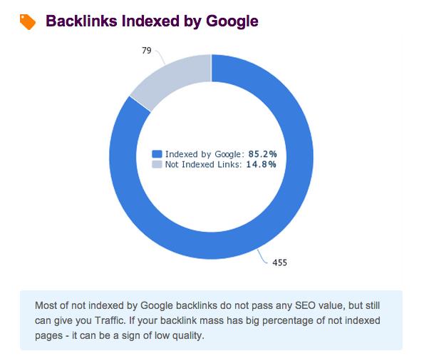 backlinks indexed
