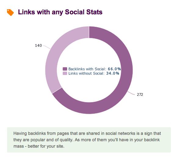 links social stats