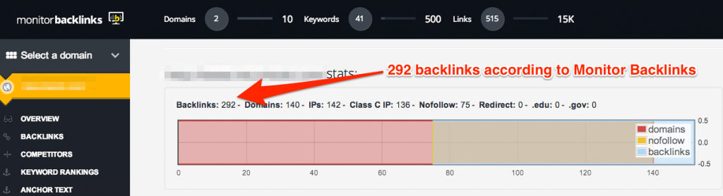292 backlinks, from 140 referring domains is the total number of links ...