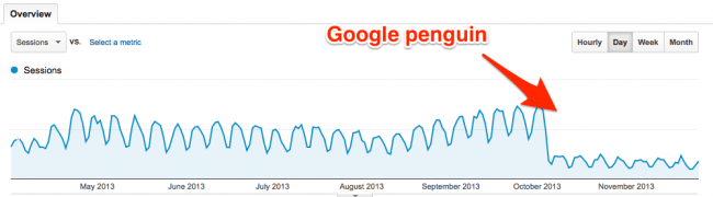 Google penguin 2.1 penalty