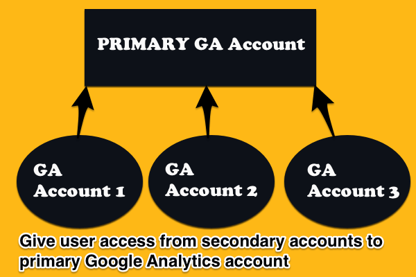 GA accounts