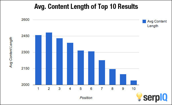 content length ranking factor