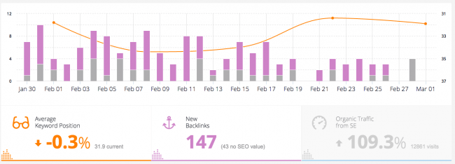 latest backlinks built