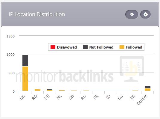 seo-ranking-factors-IP-distribution