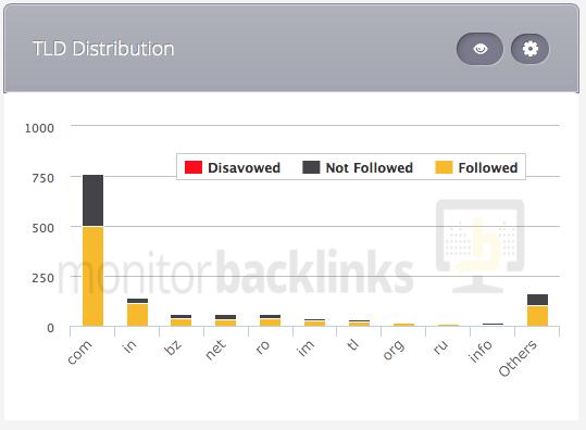 seo-ranking-factors-tld-distribution