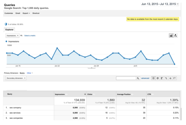 queries in google analytics