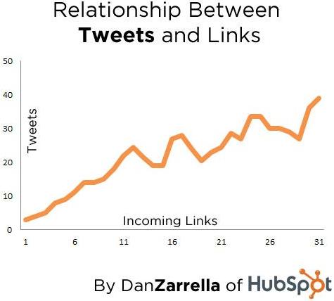 social-media-backlinks-1