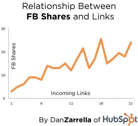 social-media-backlinks