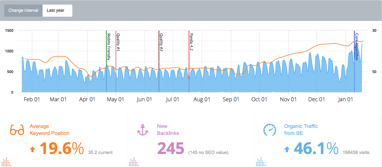 analyze seo progress