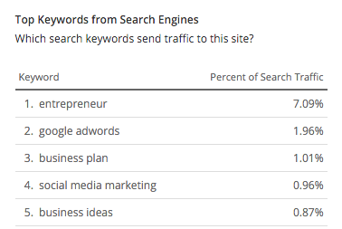competitors main keywords