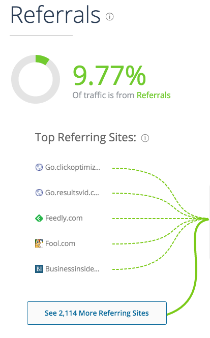 top referring traffic