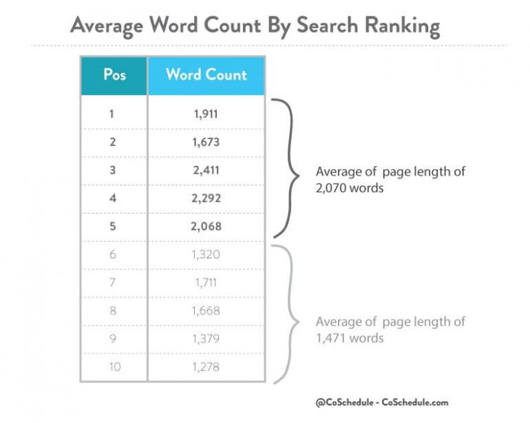 popular seo practices which don t work today average word count