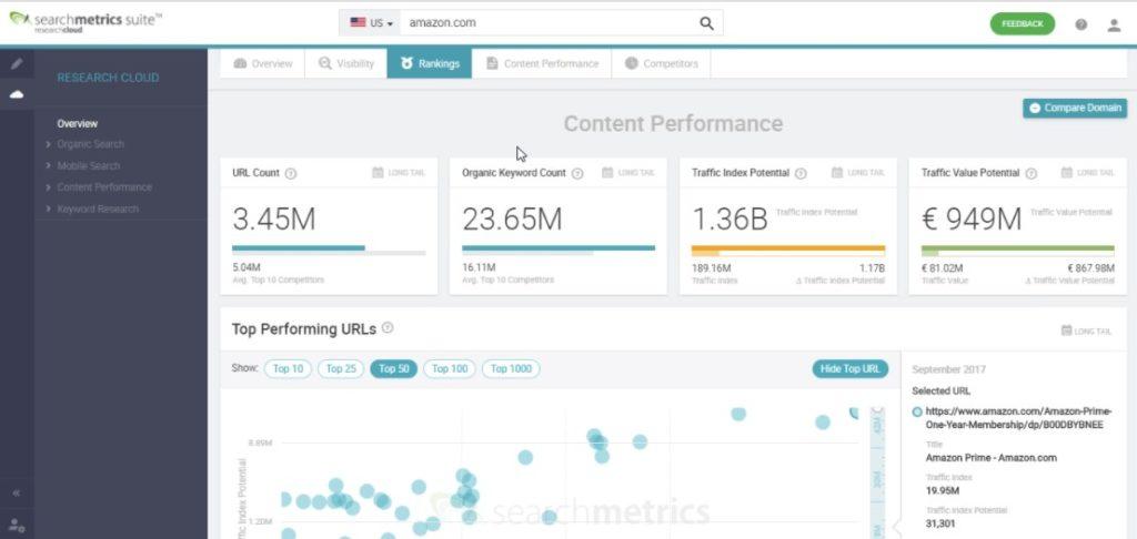 searchmetrics-review-content-performance