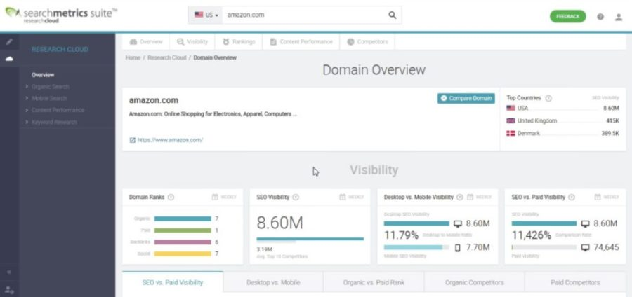 searchmetrics-review-domain-overview