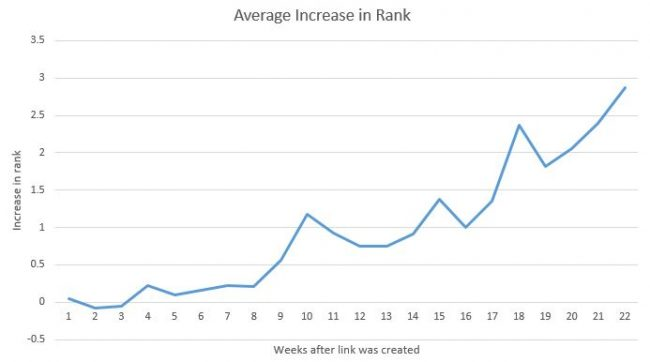 how-long-for-backlinks-to-take-effect