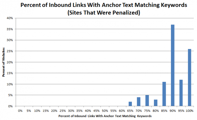 anchor-text-backlinks