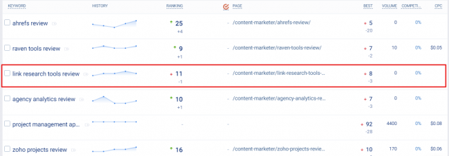 keyword-ranking-report