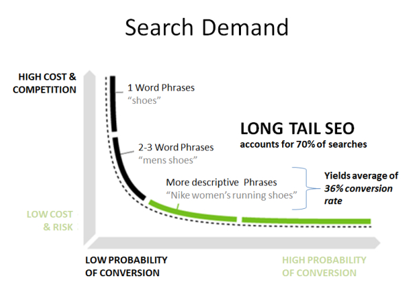 find-long-tail-keywords