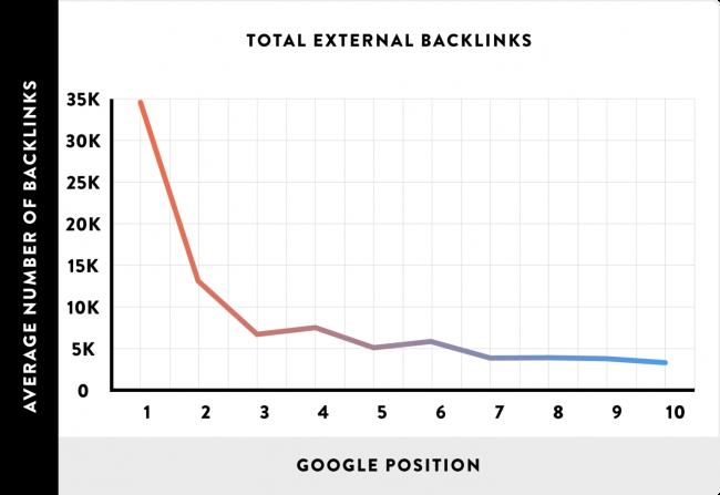 link-popularity