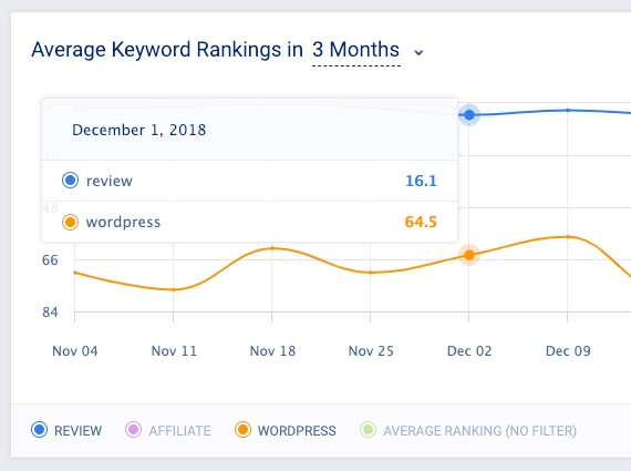 keyword tracking in seo