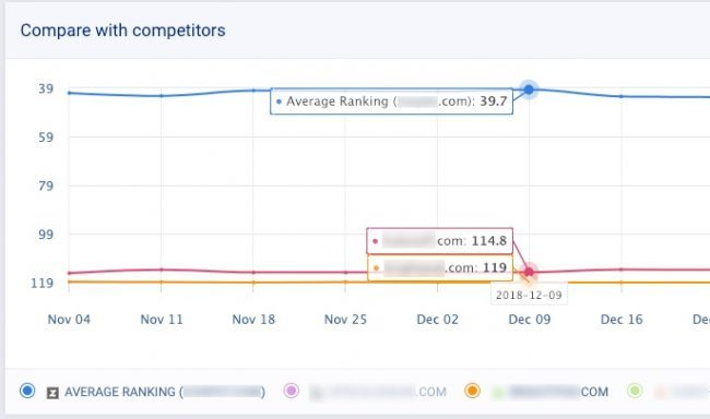 keyword tracking in seo