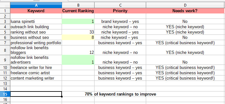 keyword ranking analysis