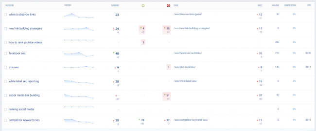 seo-keyword-strategy