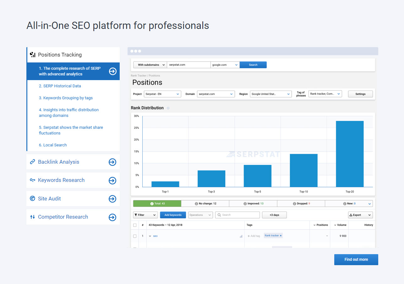 Not known Facts About Free Alternative To Semrush