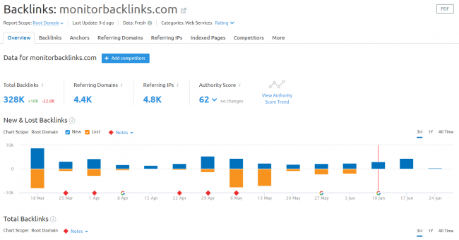 semrush-vs-moz-vs-monitor-backlinks